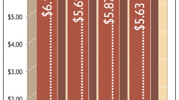 Average retail prices for 4/4 FAS black cherry, as reported in Woodshop News. Prices are based on informal telephone and Internet surveys.