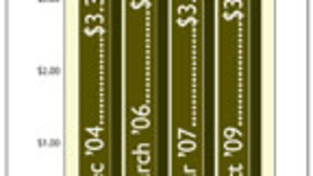 Average retail prices for 4/4 Select & Better soft maple, as reported in Woodshop News. Prices are based on informal telephone and Internet surveys.