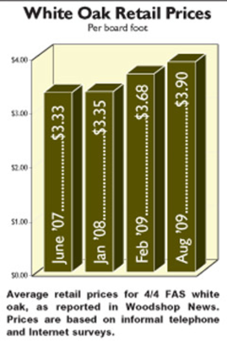 Average retail prices for 4/4 FAS white oaks, as reported in Woodshop News. Prices are based on informal telephone and Internet surveys.