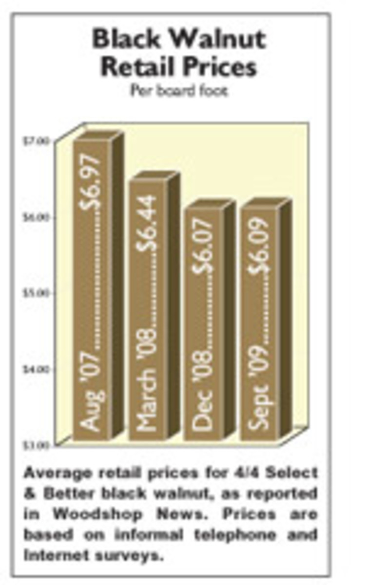 Average retail prices for 4/4 Select & Better black walnut, as reported in Woodshop News. Prices are base on informal telephone and Internet surveys.