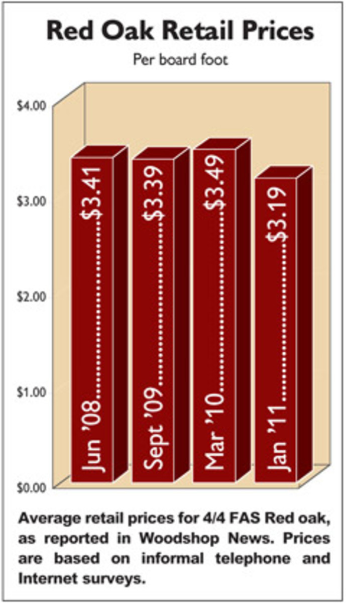 Average retail prices for 4/4 FAS red oak, as reported in Woodshop News. Prices are based on informal telephone and Internet surveys.