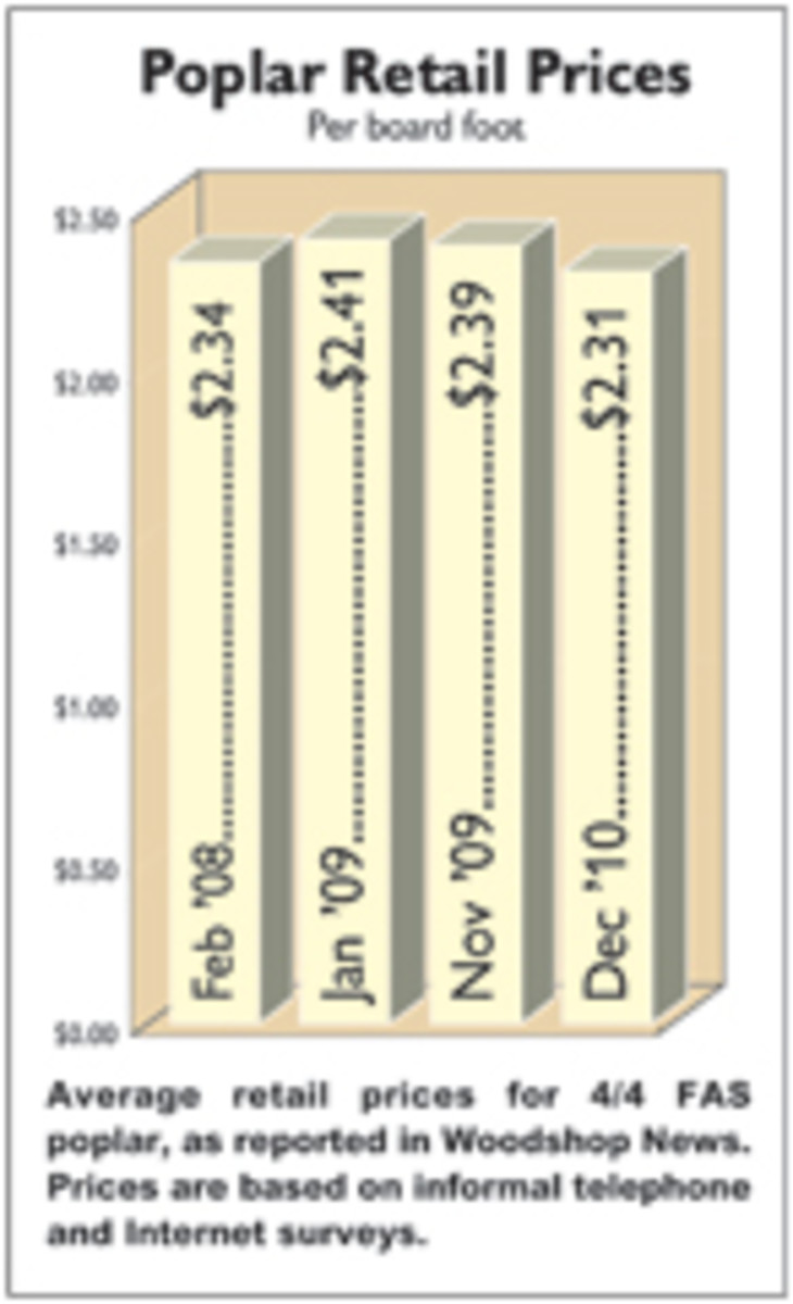 Average retail prices for 4/4 FAS poplar, as reported in Woodshop News. Prices are based on informal telephone and Internet surveys.