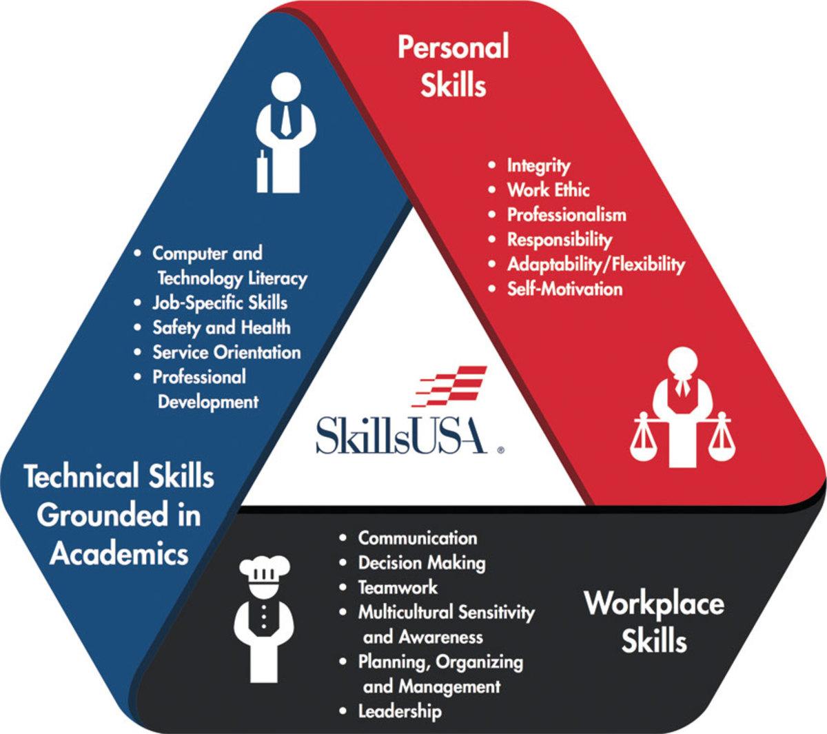 A)-SkillsUSA-Framework---logo
